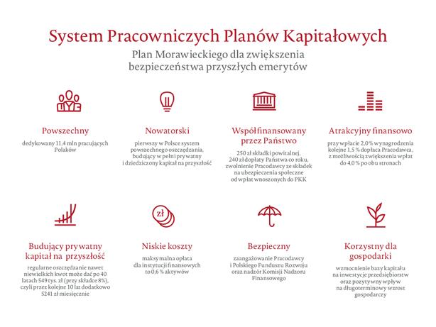 przyszłość gospodarki polski