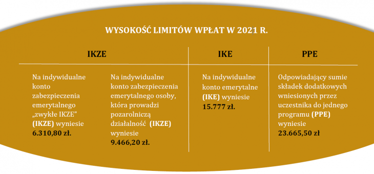 W 2021 roku wzrosną limity wpłat do PPE, IKE i IKZE – Oskar Sobolewski dla Prawo.pl