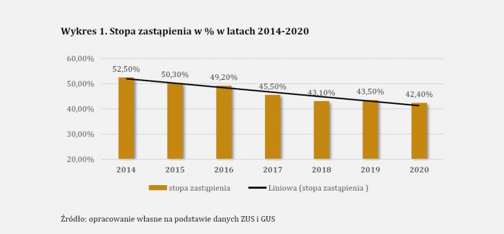 Ekspertyza Instytutu Emerytalnego: Stopa zastąpienia – czy Polska spełnia standardy Międzynarodowej Organizacji Pracy?