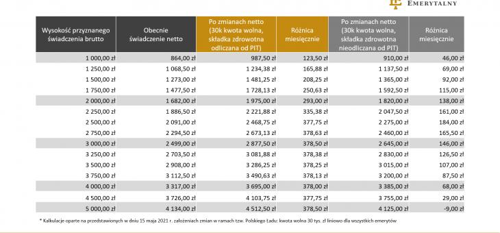 Niższa pensja już od stycznia 2022 roku. Polski Ład uderza w część pracowników
